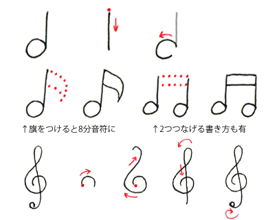 「音符」の描き方
